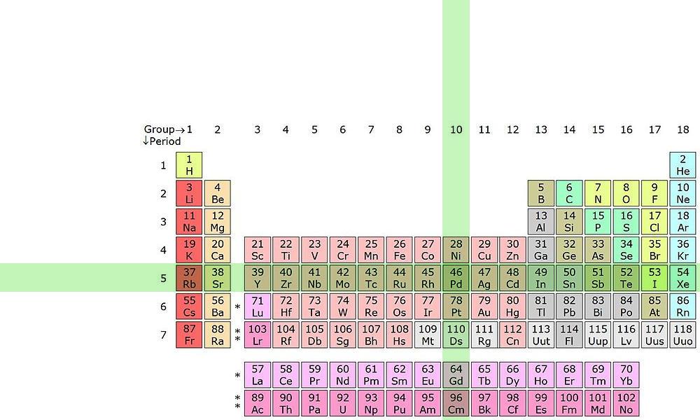 periodictable_5_10